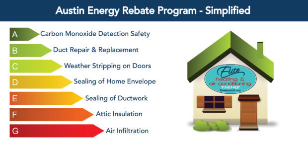 austin energy saving simplified